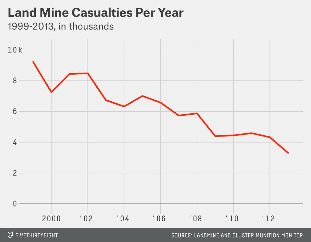 lyte-datalab-landmines