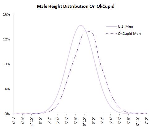 MaleHeightDistribution