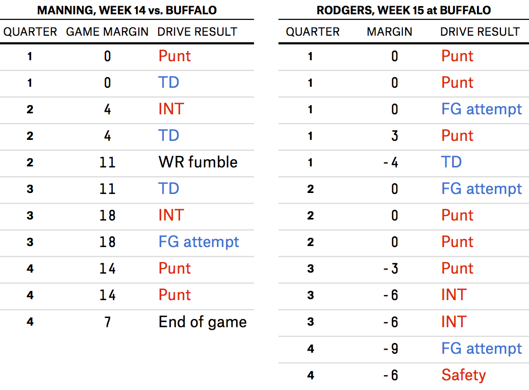 morris-feature-nflweek15-table