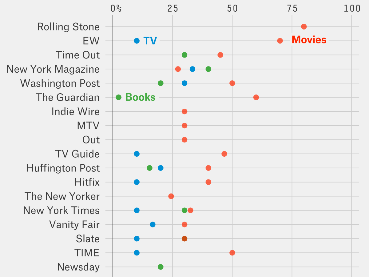 https://fivethirtyeight com/features/americans-love-the-holidays