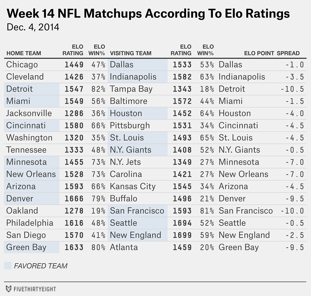 nfl-eloratings-week14-table3