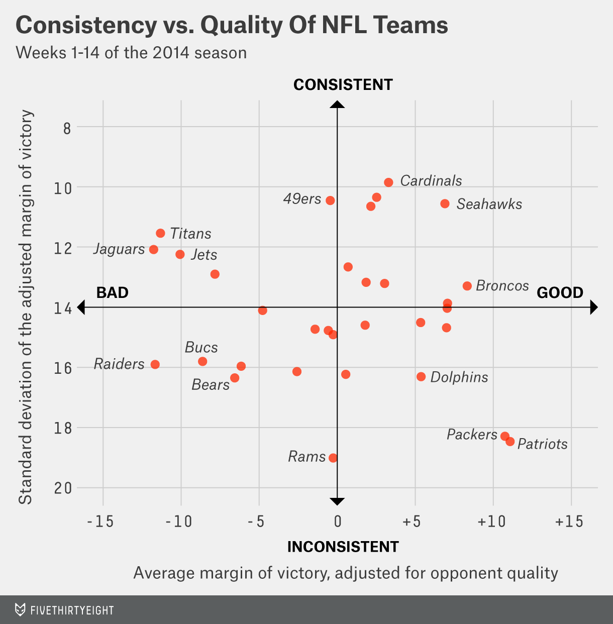 silver-datalab-nfl-elo-scatterplot