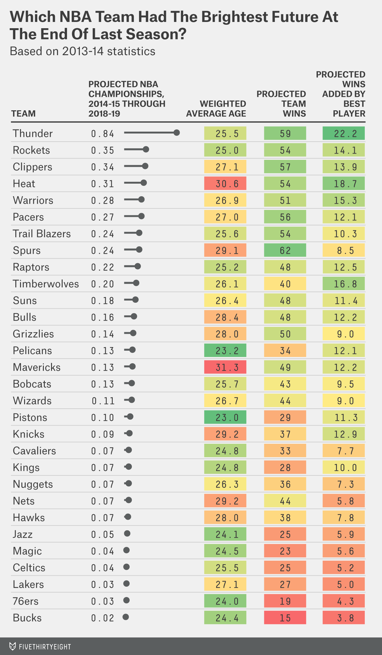 Every nba team s chance of winning a title by 2019 - Championship table standing ...