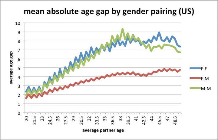 Dating age gap acceptable use policies