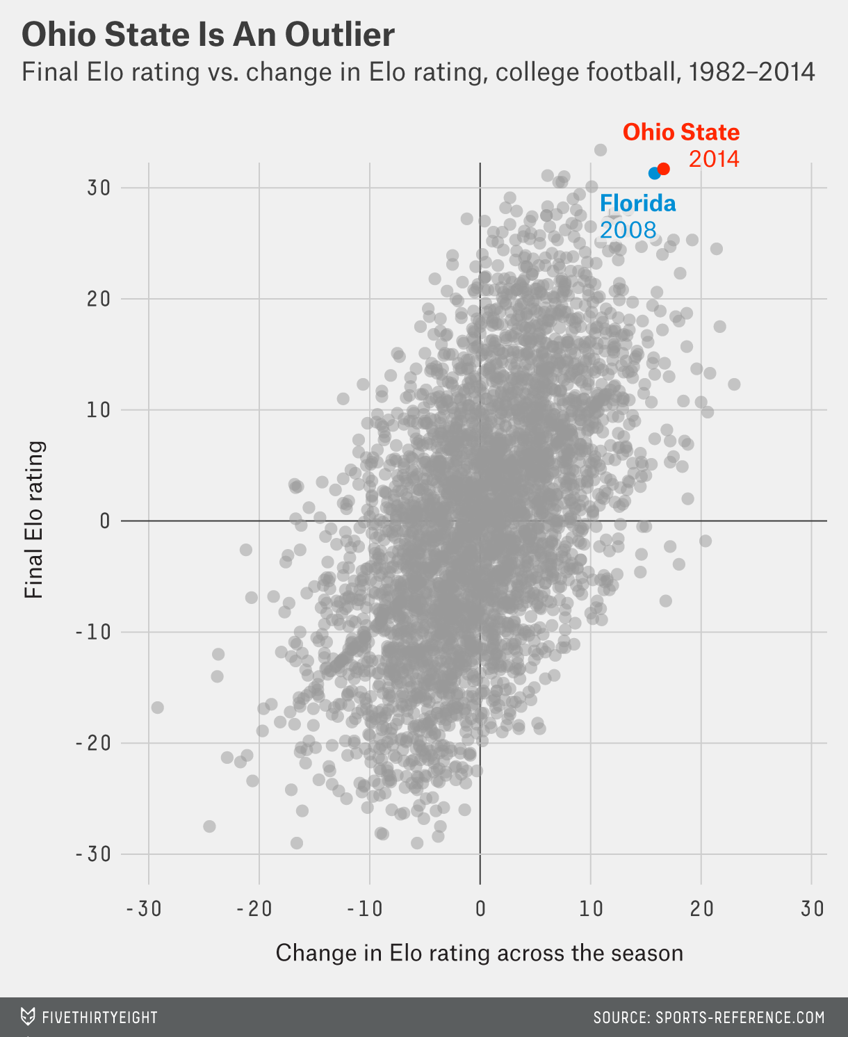 flowers-datalab-ohio-state-crazy-1
