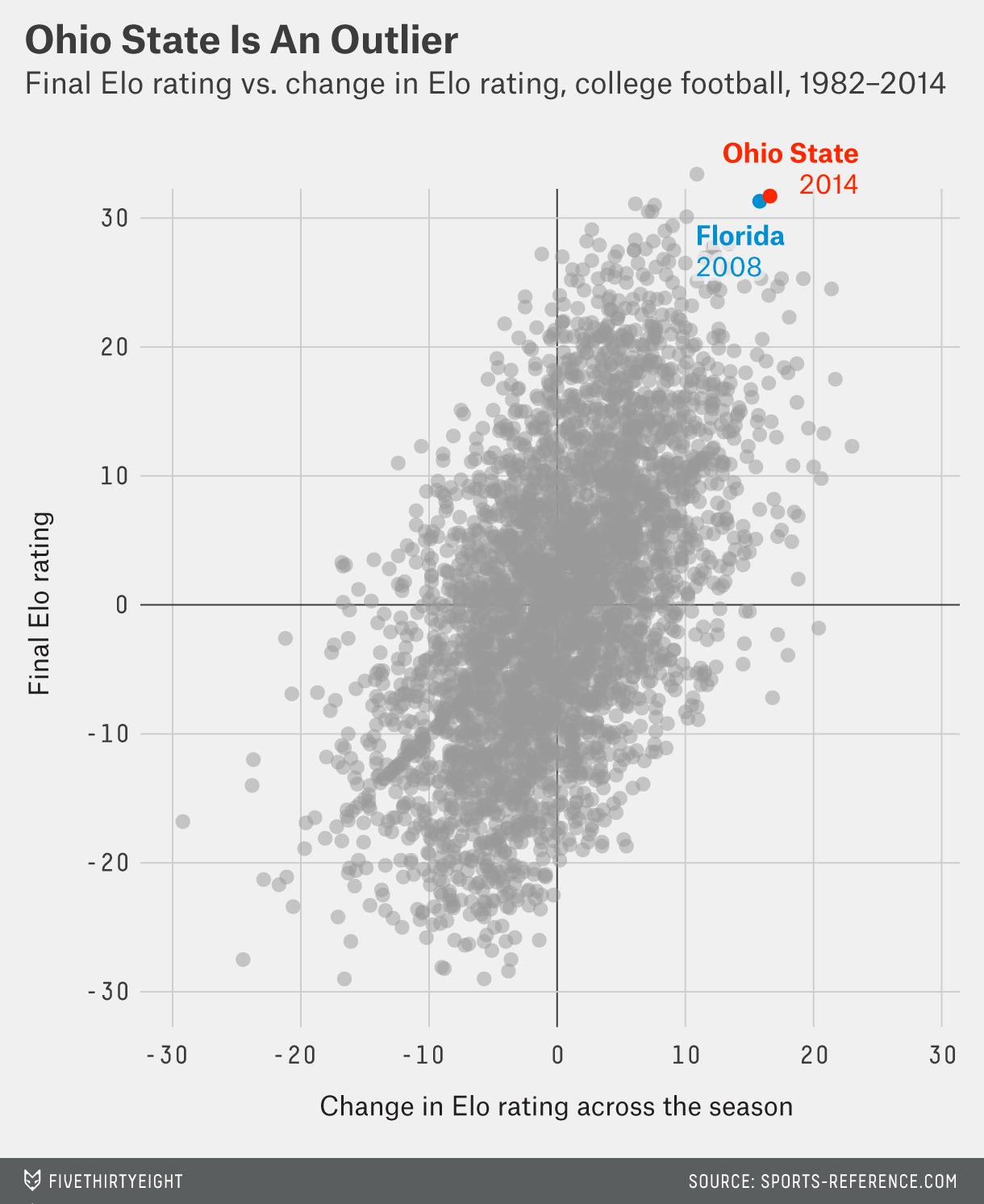 flowers-datalab-ohio-state-crazy-1