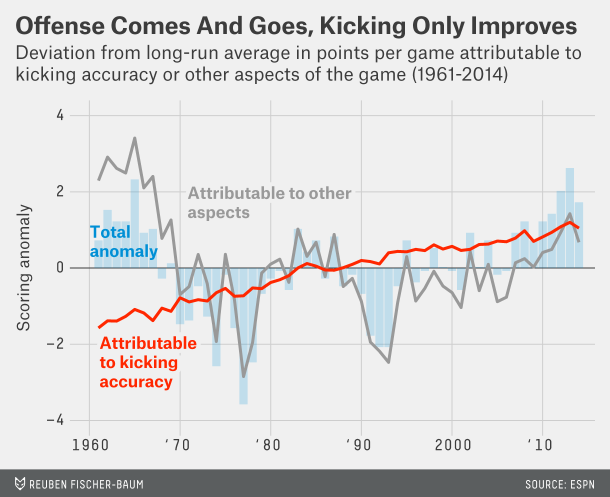 Kickers Are Forever Fivethirtyeight Nfl Football Field Diagram Morris Feature Riddles 5