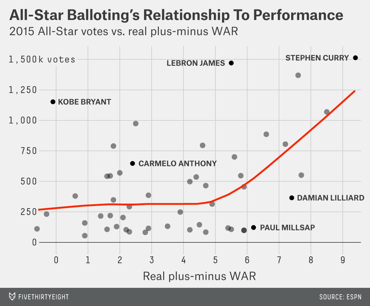 paine-datalab-2015allstar