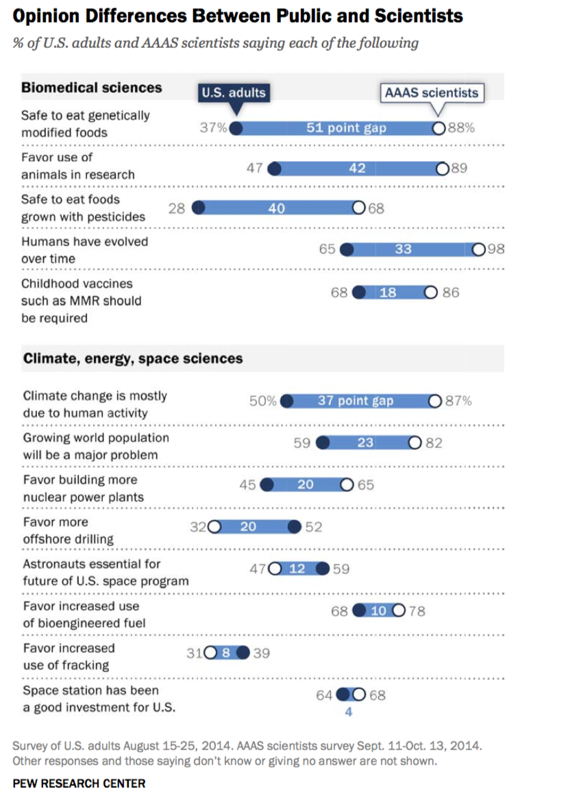 Pew-AAAS-Science-Report