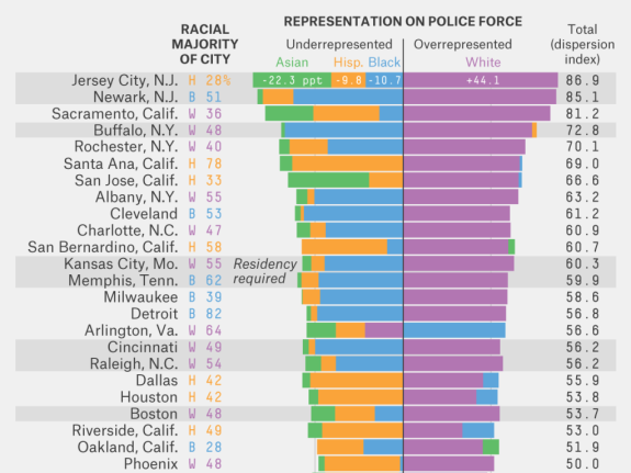 Lessons For Ferguson In Creating A Diverse Police Department ... on