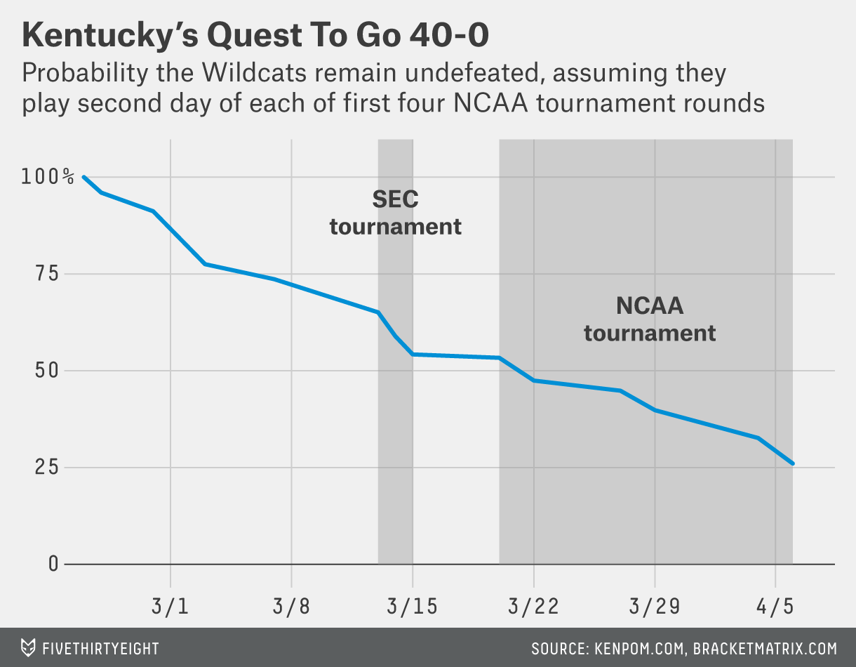 Kentucky Basketball Isn T Going Undefeated Or Winning The: Rest Easy, Bob Knight: Kentucky Probably Won't Finish