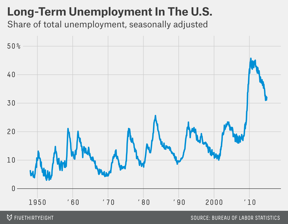Unemployment Has Changed Unemployment Benefits Havent