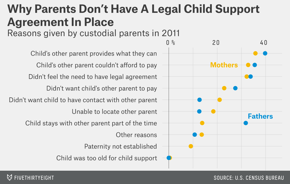 Are Moms Less Likely Than Dads To Pay Child Support