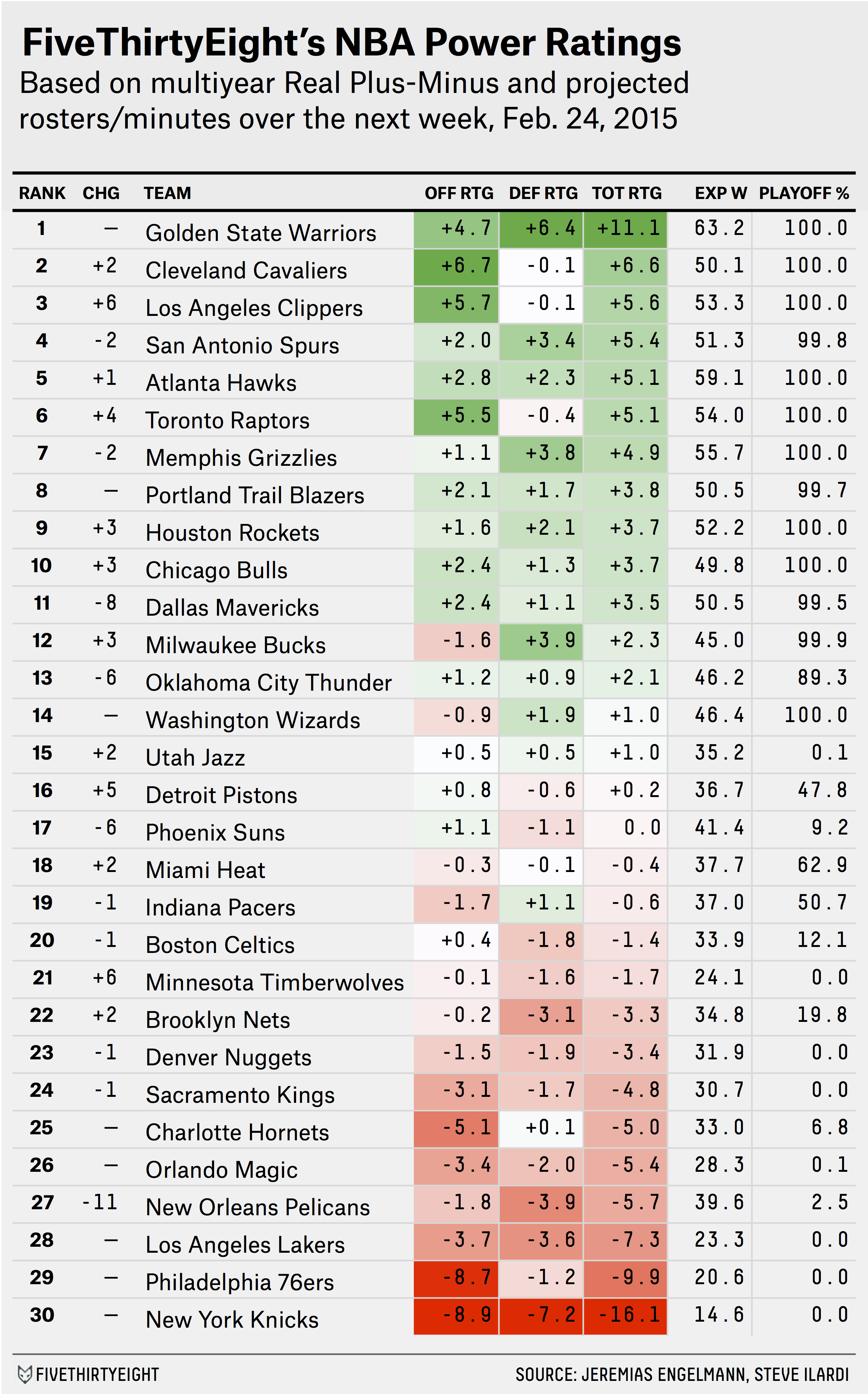 paine-datalab-nbapowerrankings-2.23
