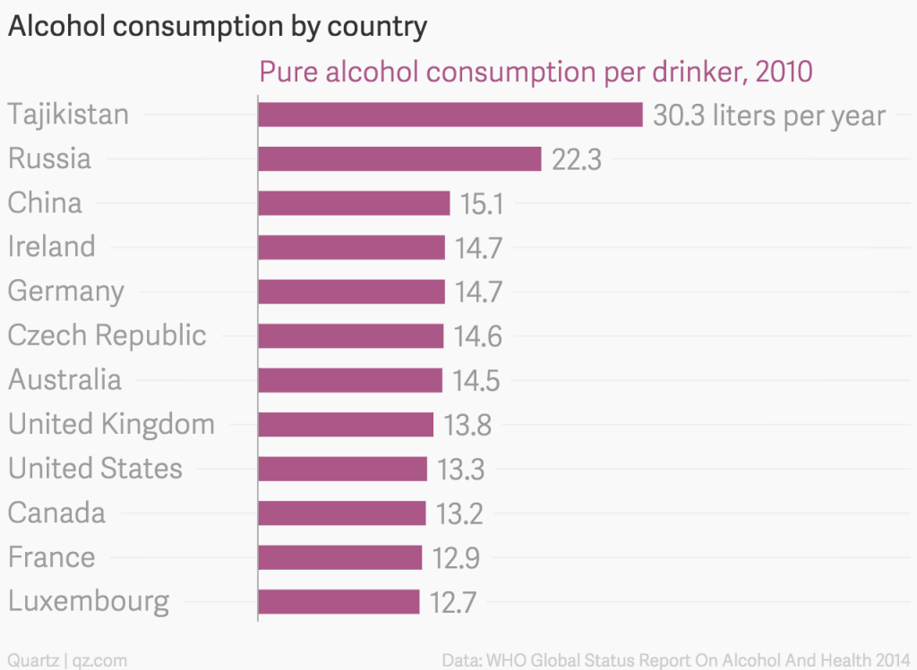 alcohol-consumption-by-country-pure-alcohol-consumption-per-drinker-2010_chartbuilder-1