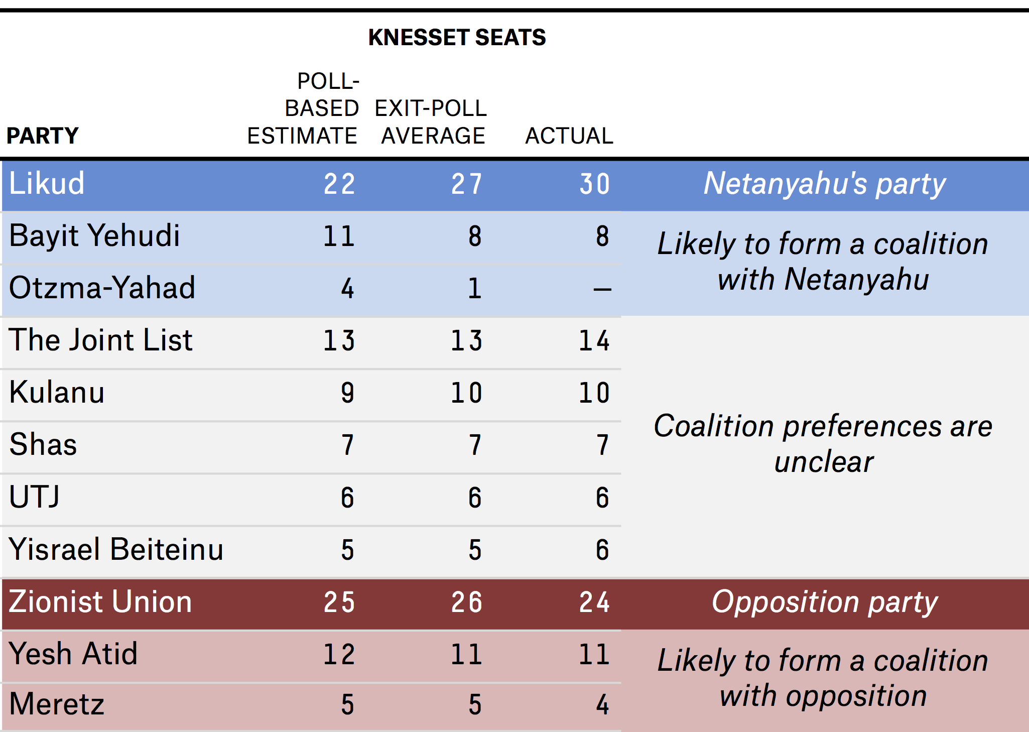 bialik-enten-datalab-israeli-elections-table-2