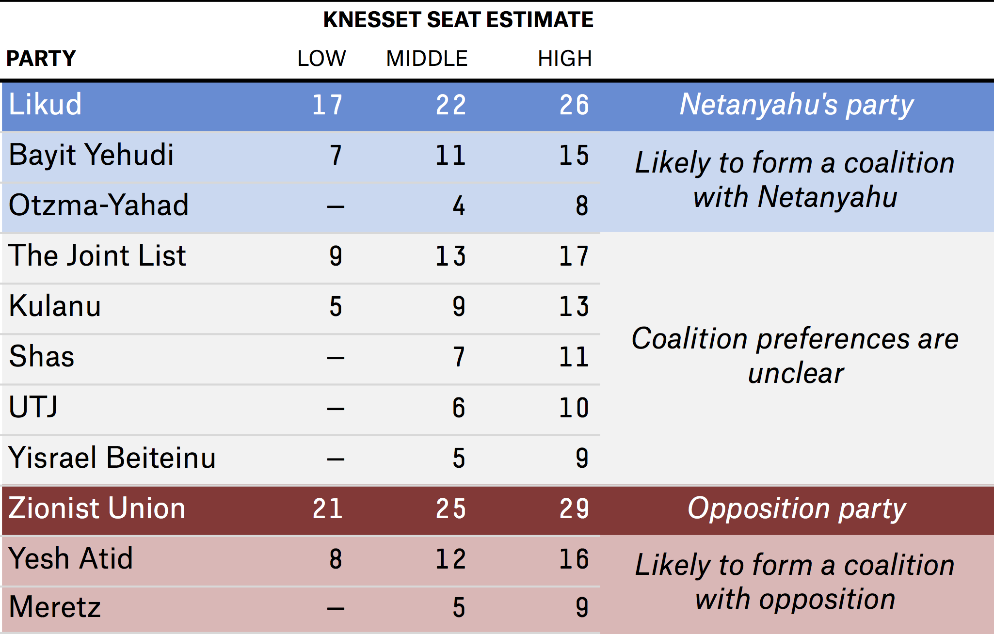 bialik-enten-datalab-israeli-elections-table