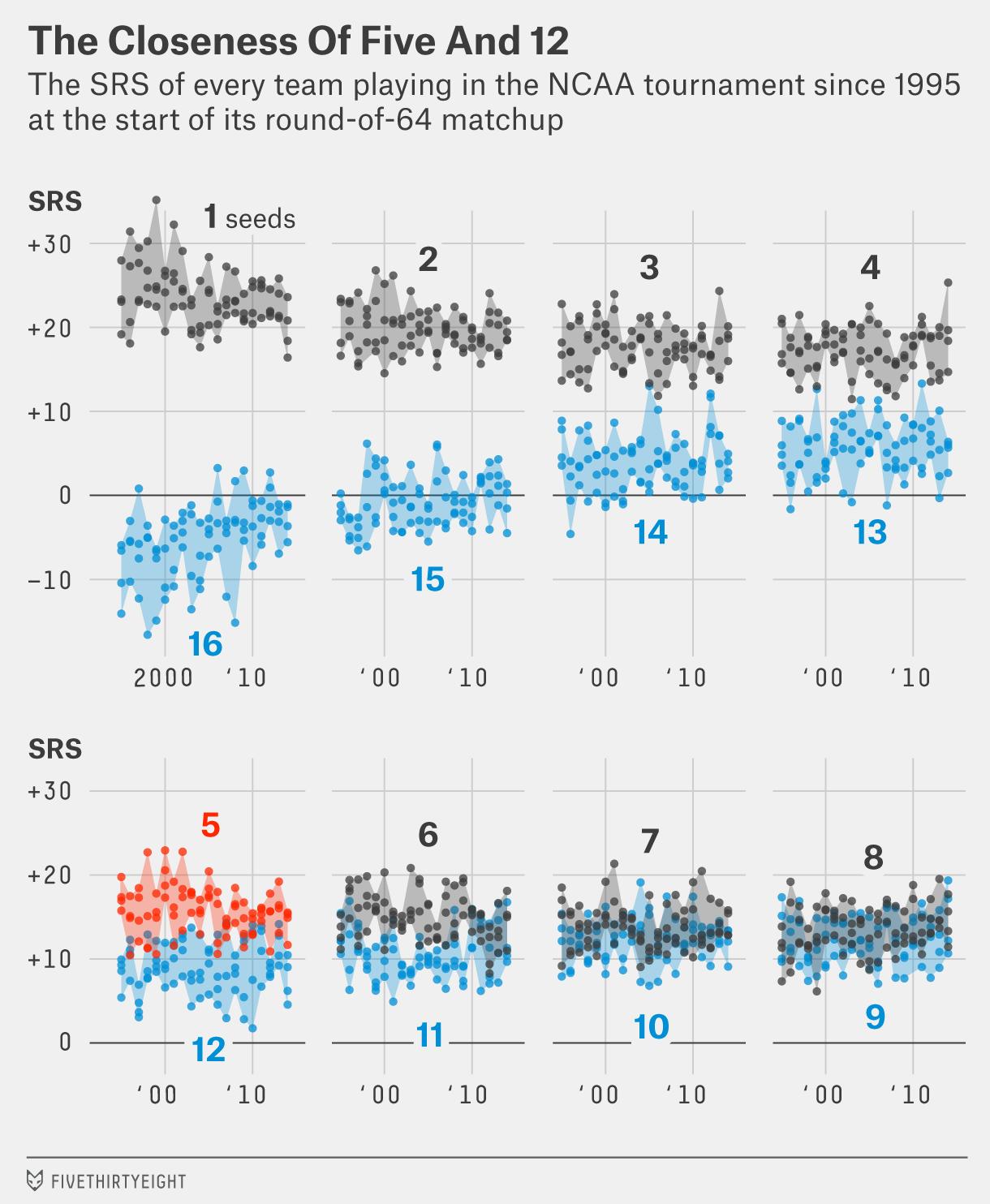 morris-seed-5-chart-2