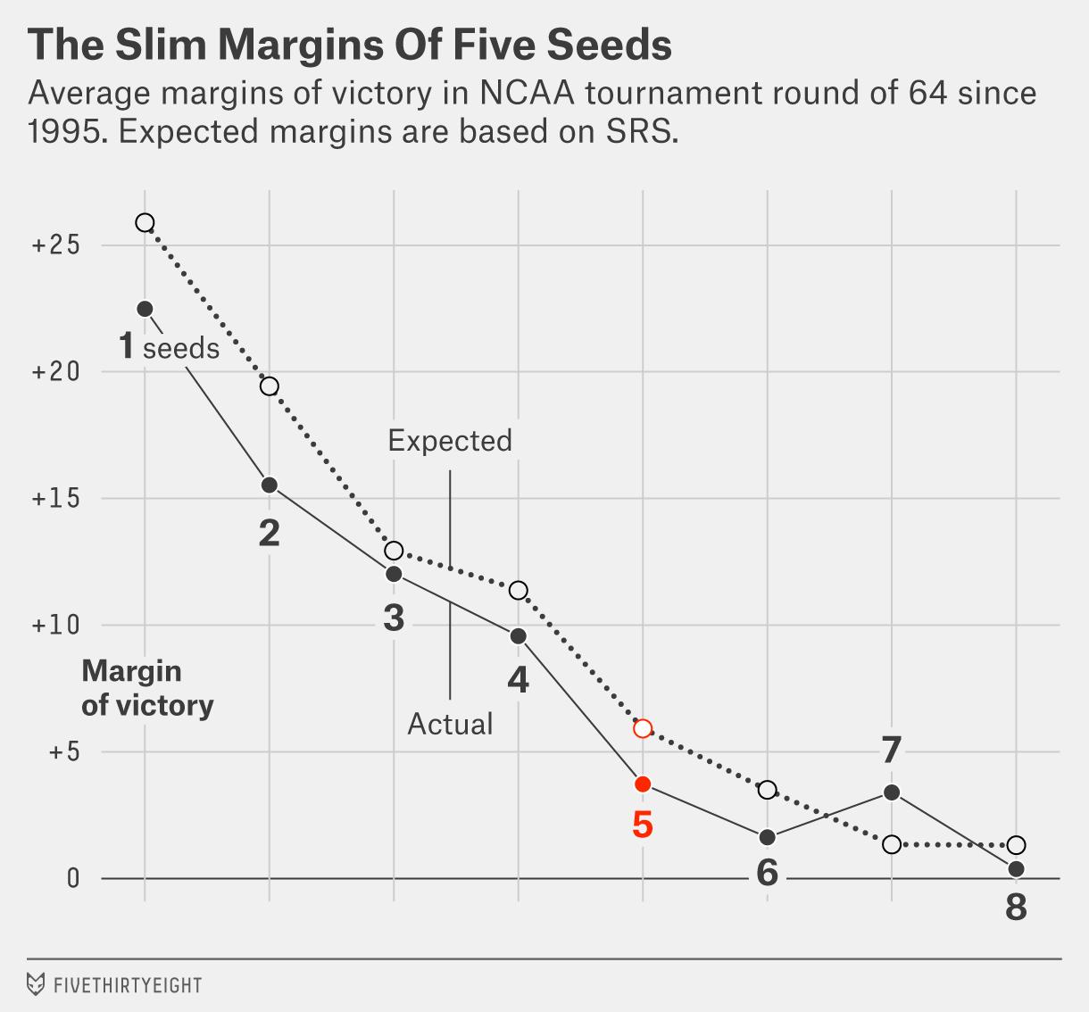 morris-seed-5-chart-3
