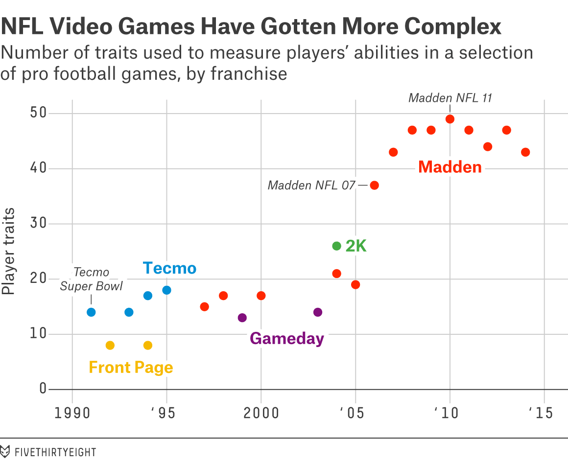 NFL Video Games Have Gotten More Complex Graph