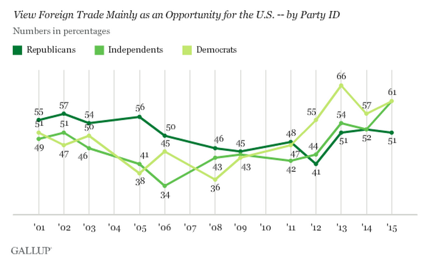 A majority of Democrats (61%) continue to view foreign trade as an opportunity for the U.S. economy, according to the Gallup Poll.