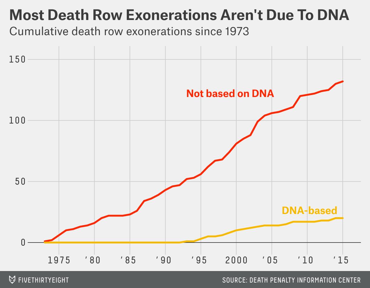 libresco-datalab-exoneration