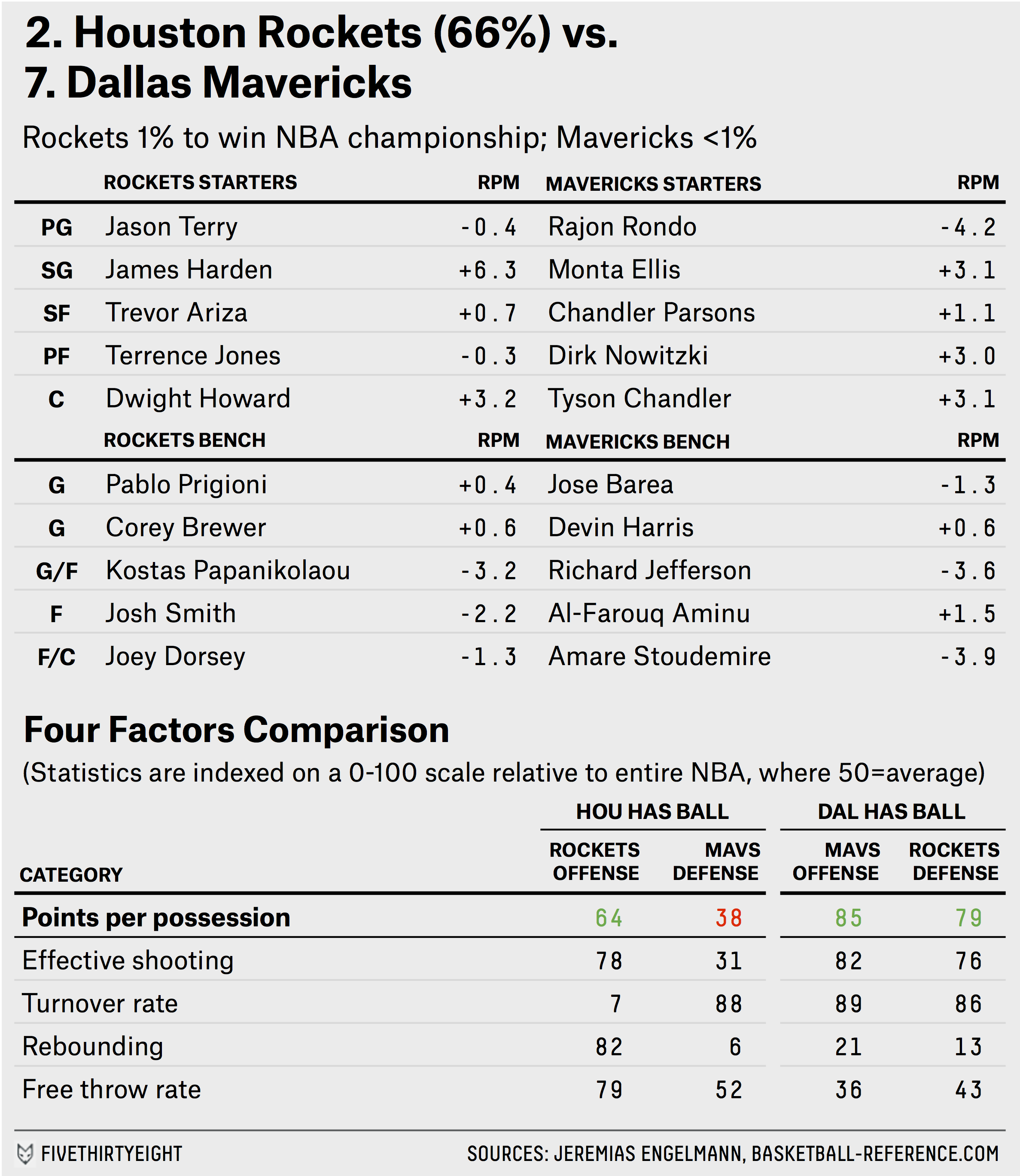 Nba playoffs preview fivethirtyeight png 2375x2737 Playoff nba structure dfeb2efd9