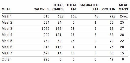 how much saturated fat should i eat a day