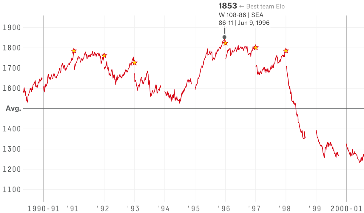 The Complete History Of The Nba Fivethirtyeight