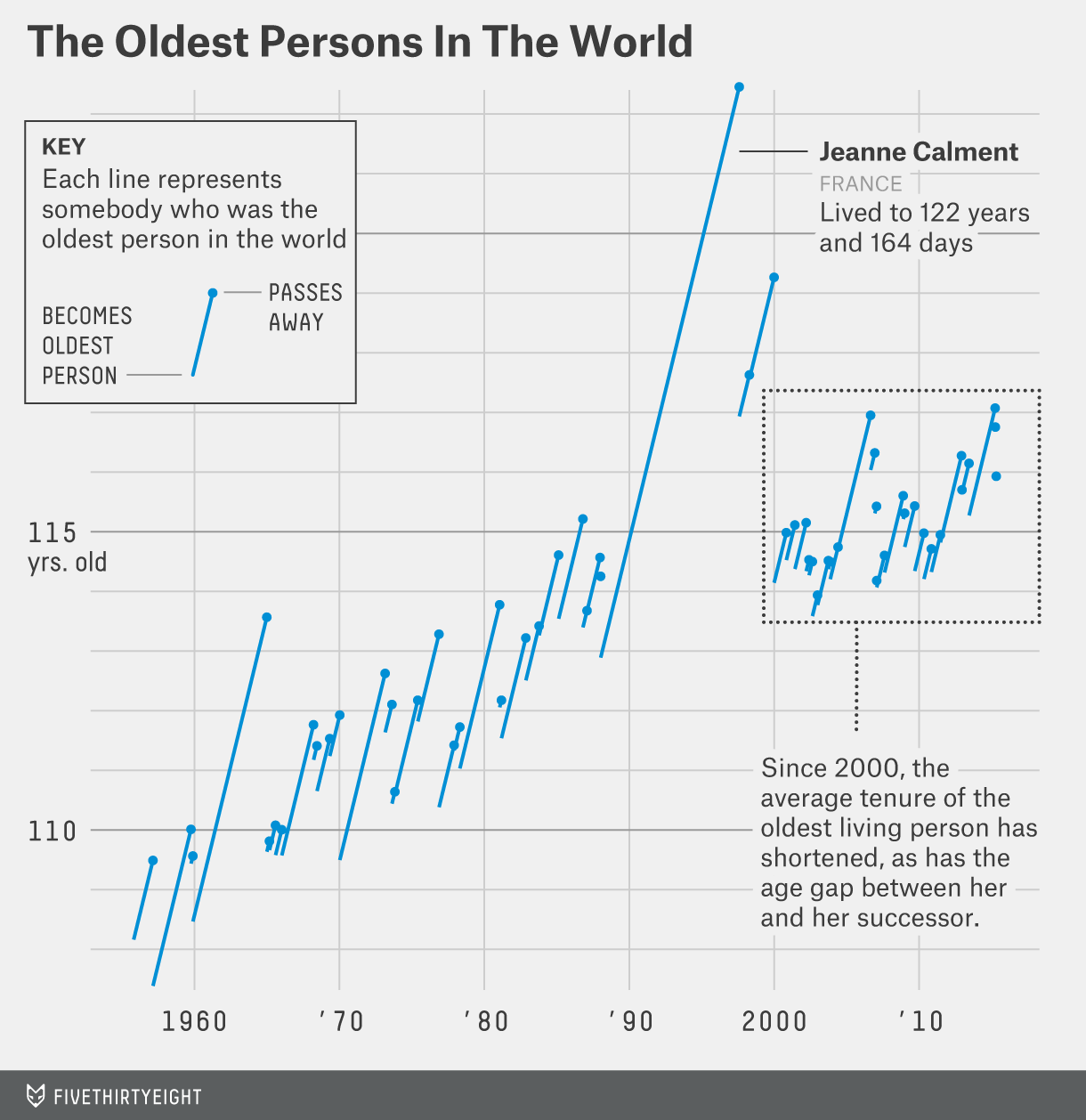 goldenburg-oldest-person-chart
