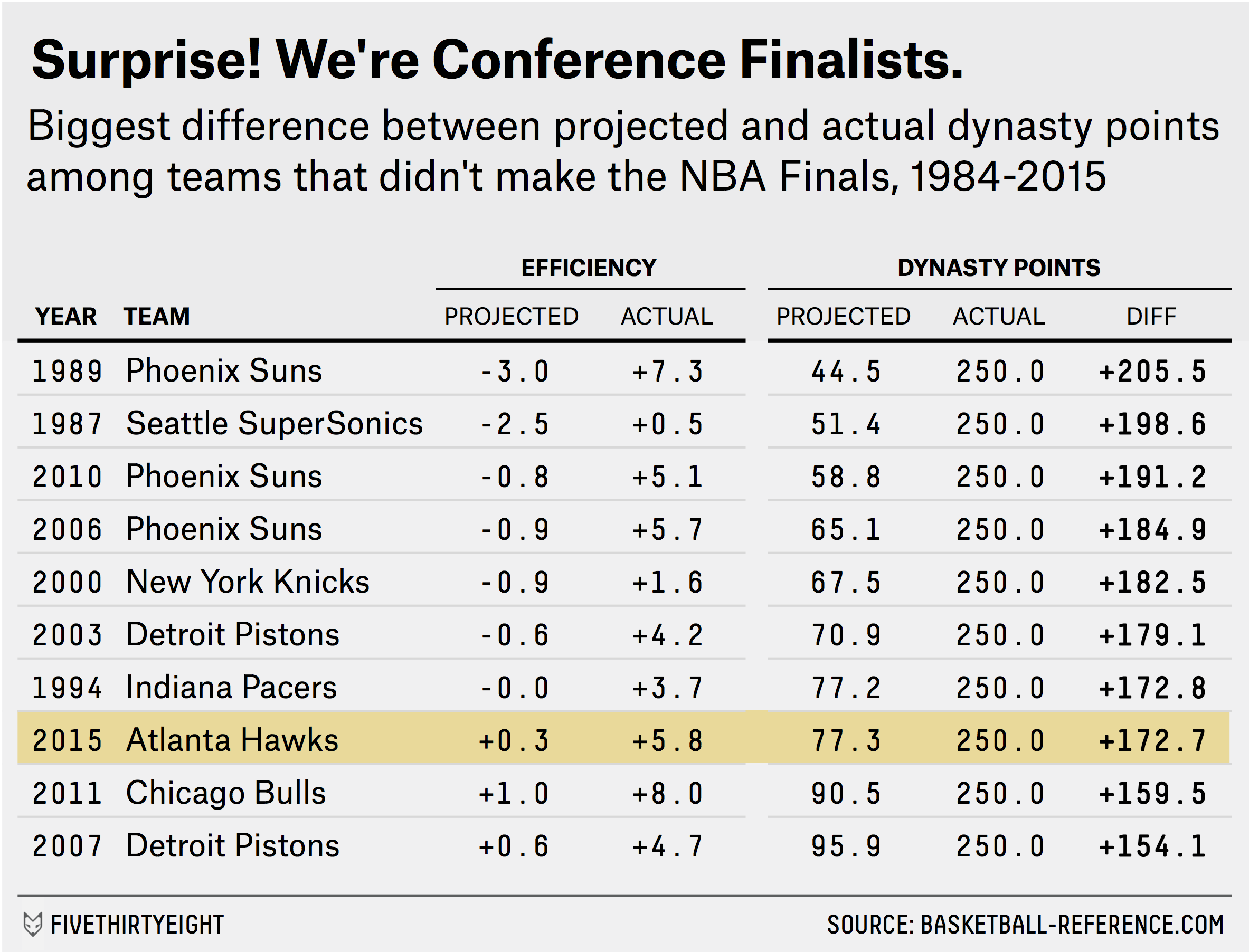 paine-datalab-ATLhawks-tables 2