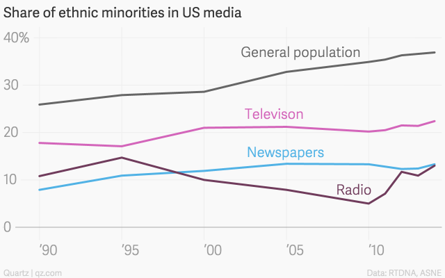 share-of-ethnic-minorities-in-us-media-televison-newspapers-radio-general-population_chartbuilder-1