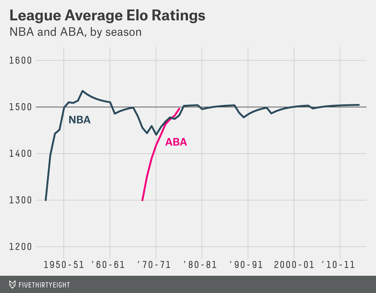 silver-feature-nba-elo-methodology-1