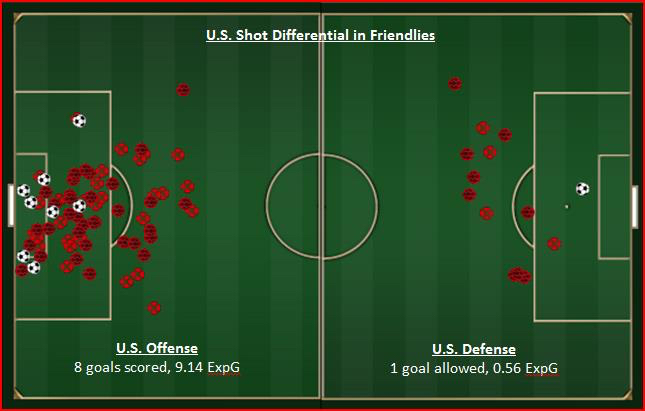 US Shot differential[6]