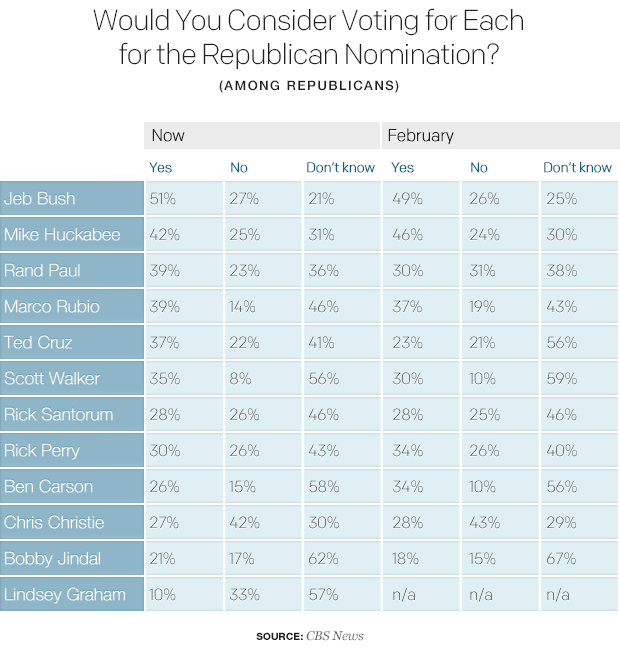 would-you-consider-voting-for-each-for-the-republican-nomination-1