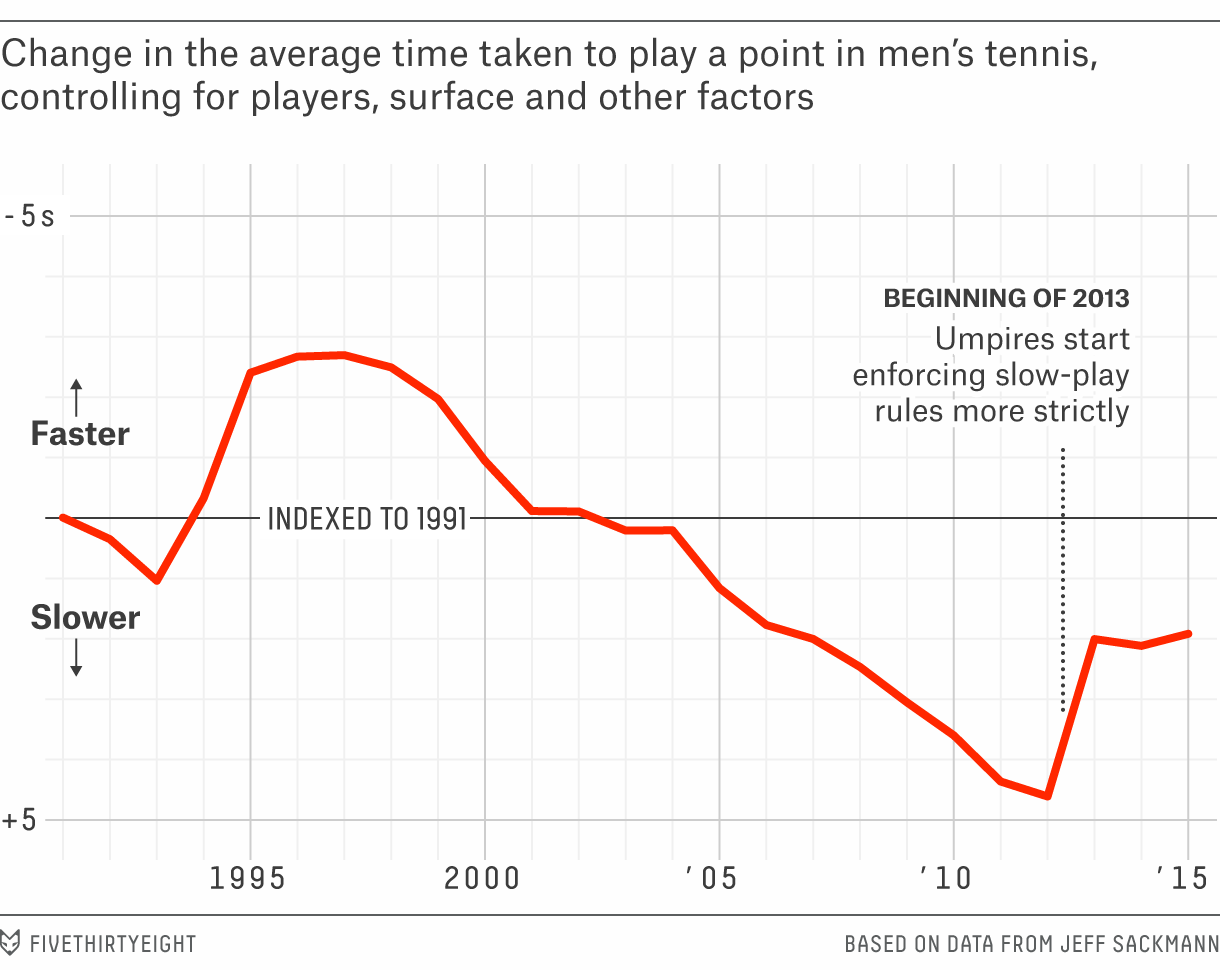 bialik-tennis-time-chart1