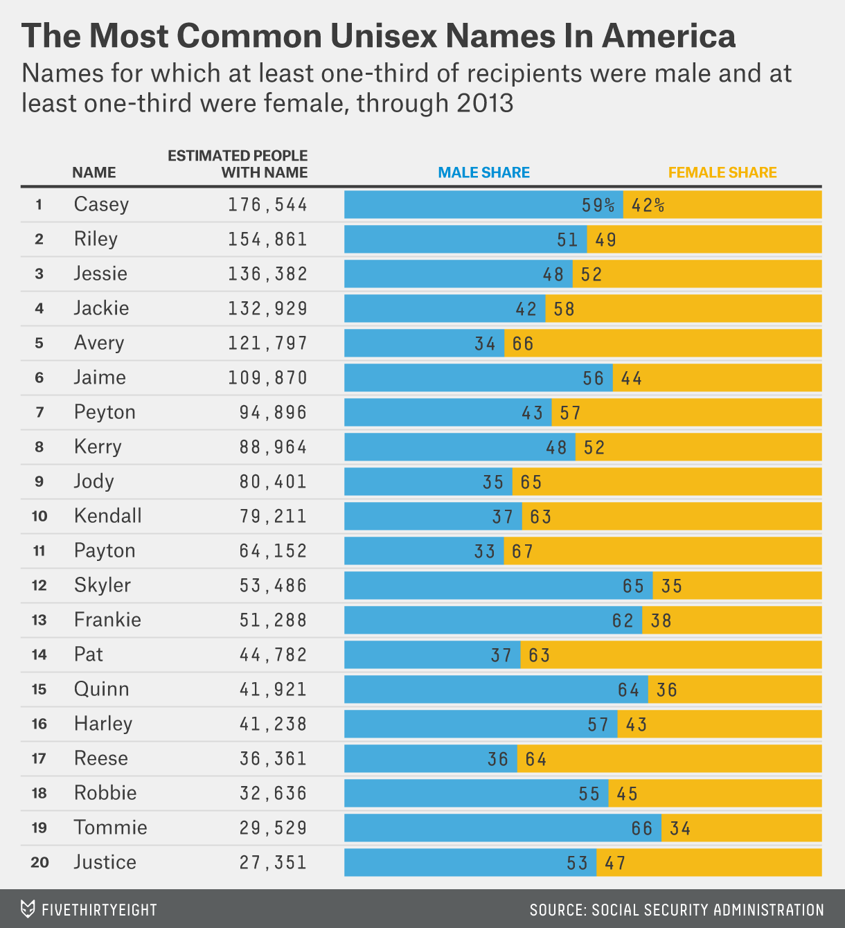 The Most Common Unisex Names In America Is Yours One Of Them