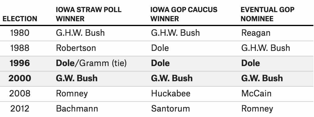 The Iowa Straw Poll Is Dead  What Could Kill Off The Iowa Caucus
