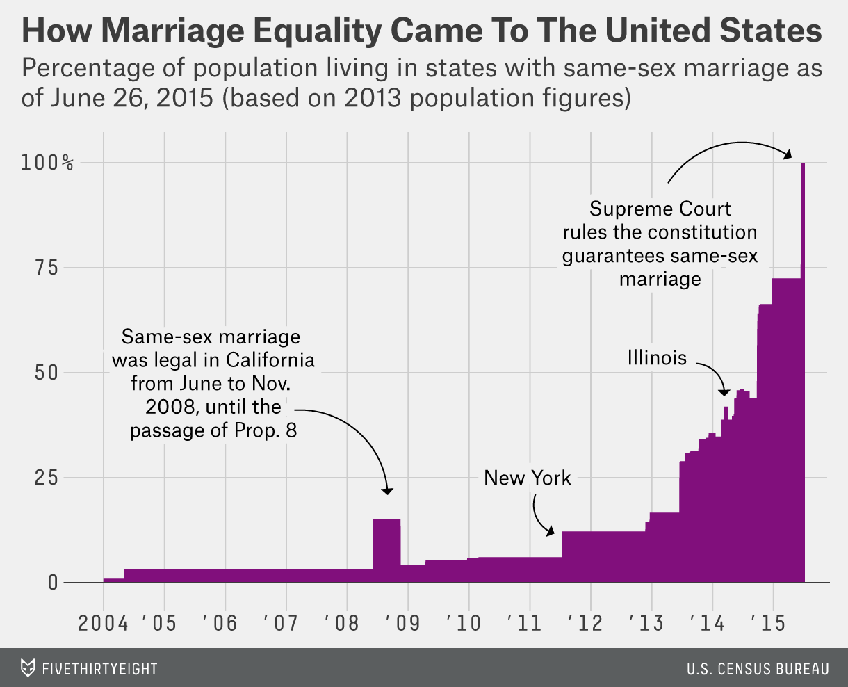 Gay Marriage Charts And Graphs - Julia Robert Dating Presently, Julia  Dovidinfo-2288