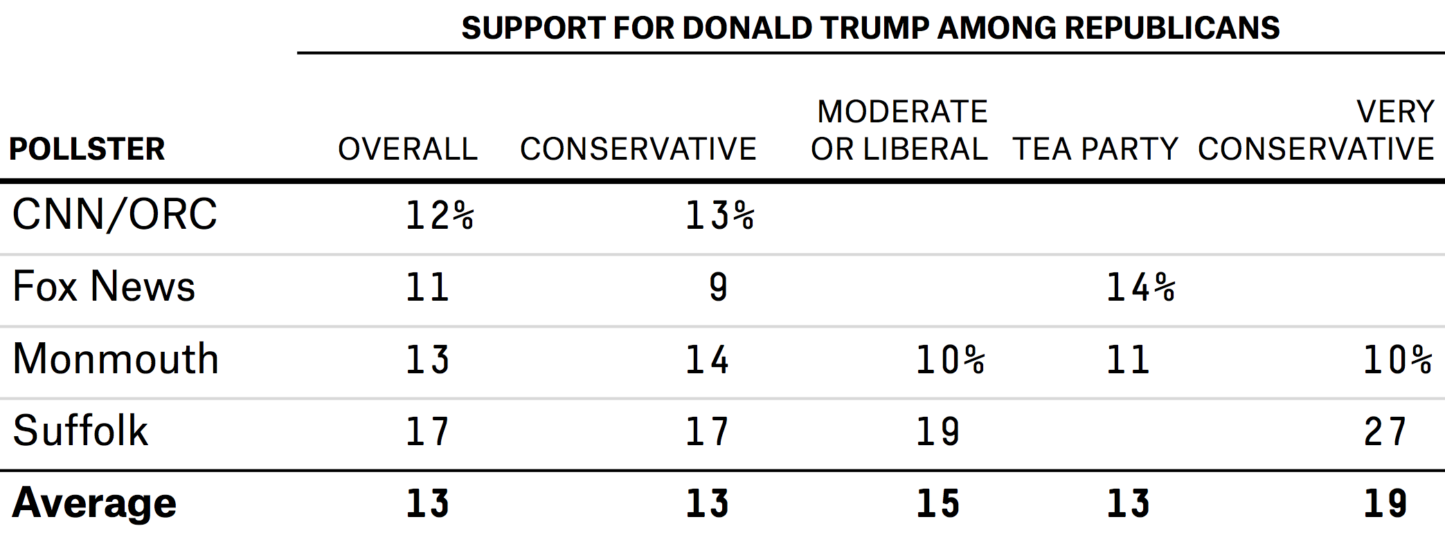 enten-trump-support-table