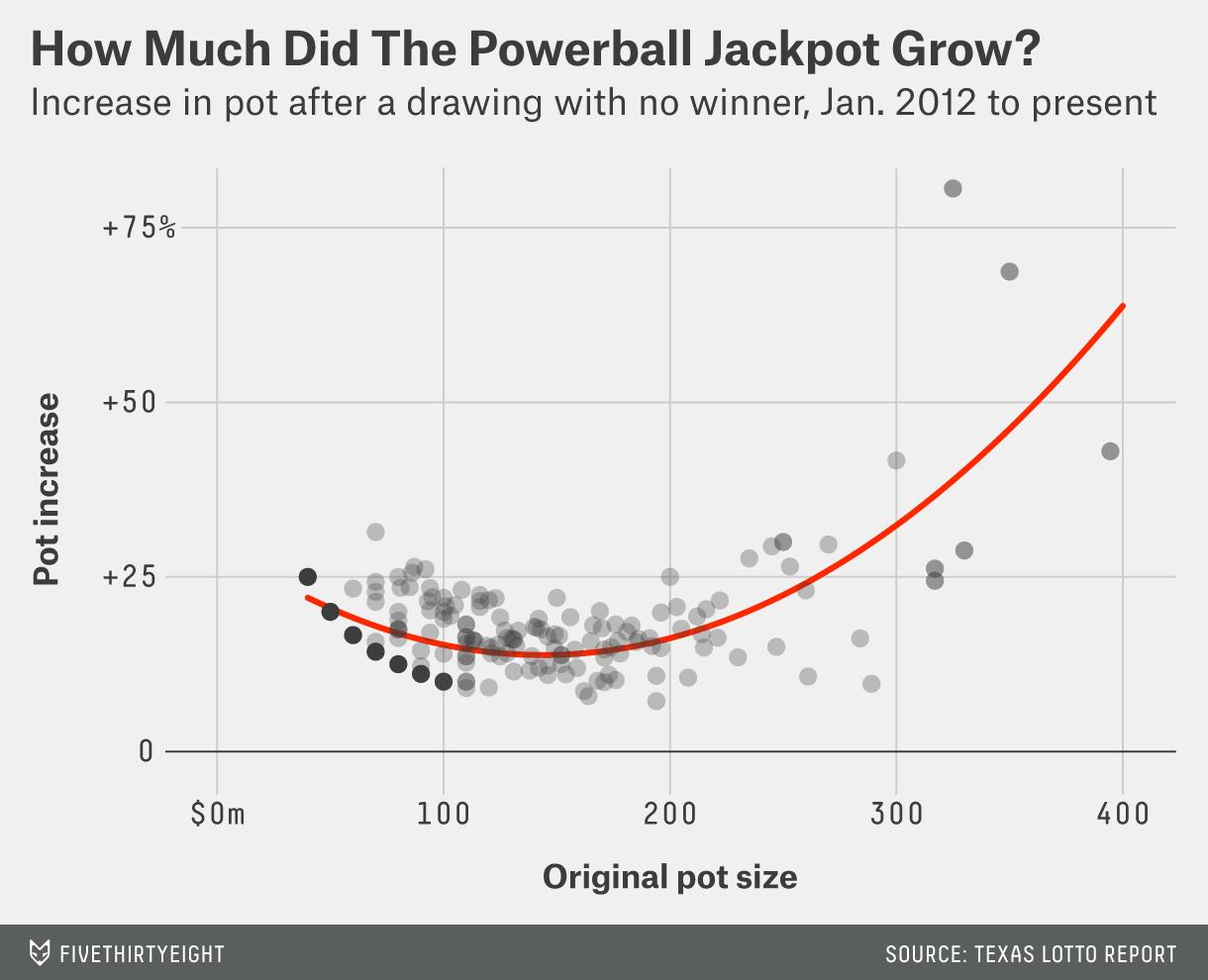 hickey-datalab-powerballchange-2