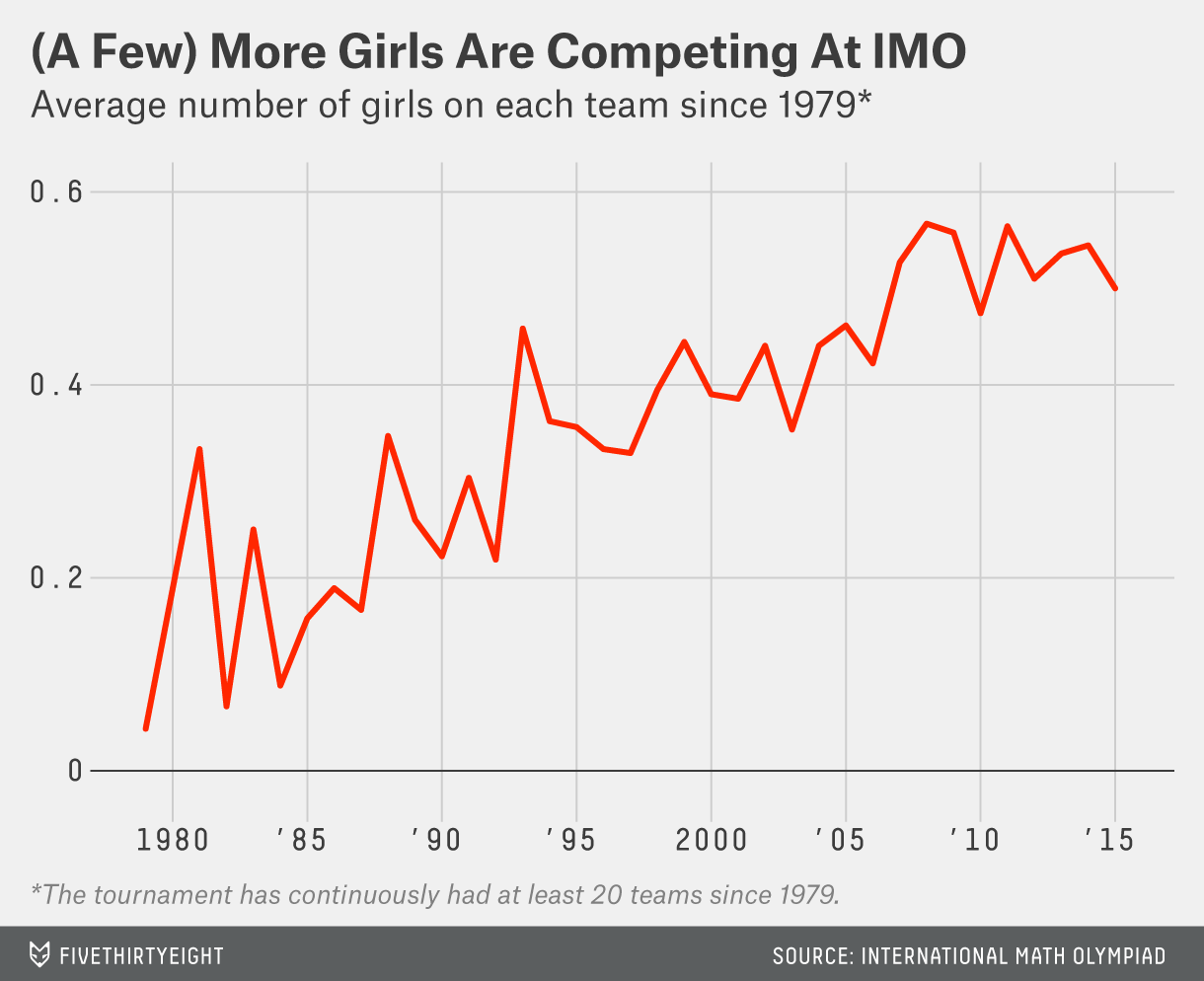 Girls Are Rare At The International Math Olympiad