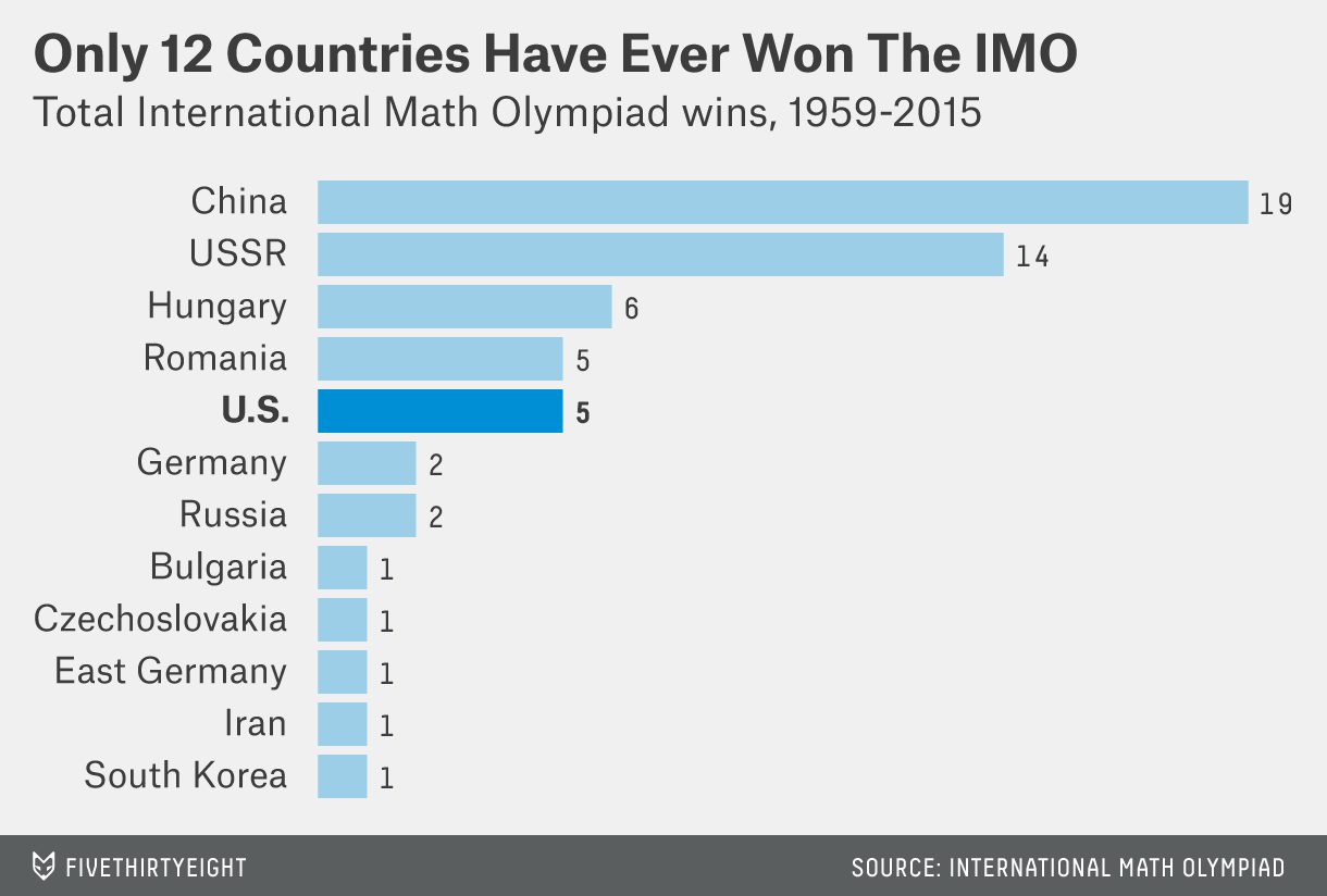 The U S 's Math Olympiad Win Breaks China's Dominance