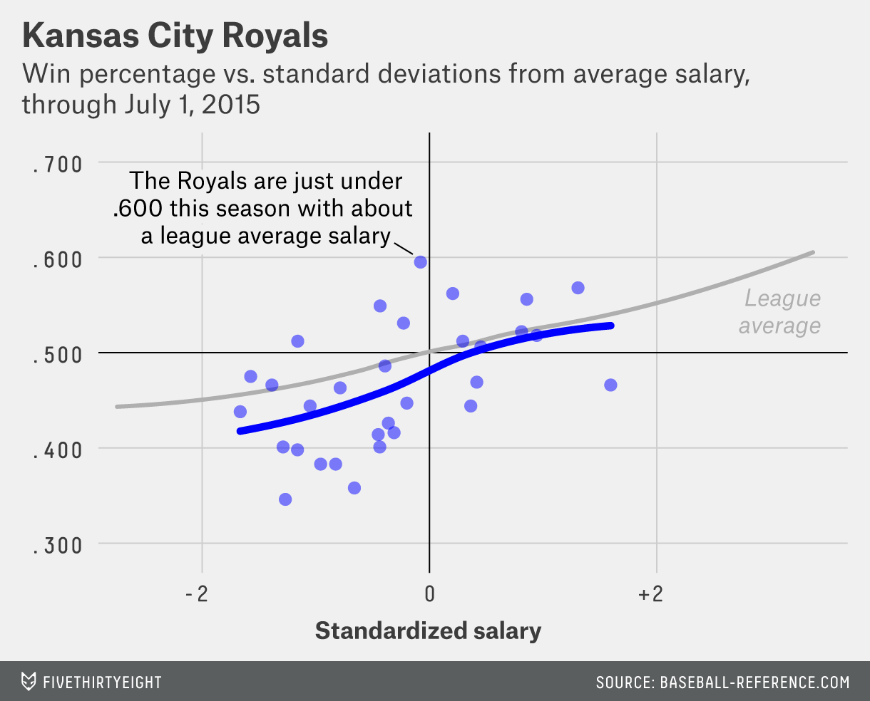 Lopez-feature-MLBpayroll-royals