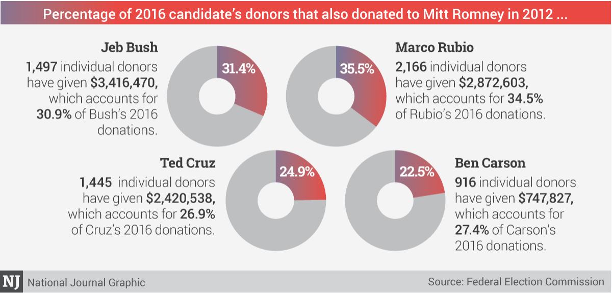 2016 donations