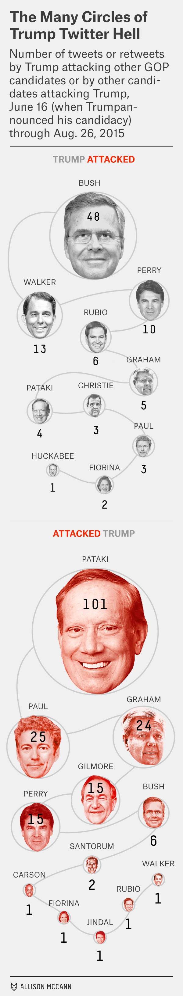 enten-mccann-datalab-trump-mobile