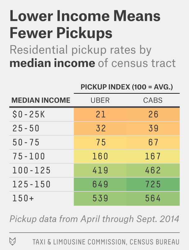 uber-feature-demobreakdown-income-3