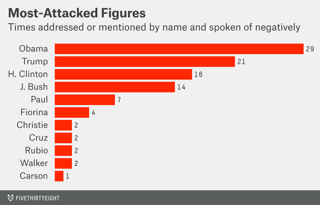 Who was attacked the most in the GOP debate?
