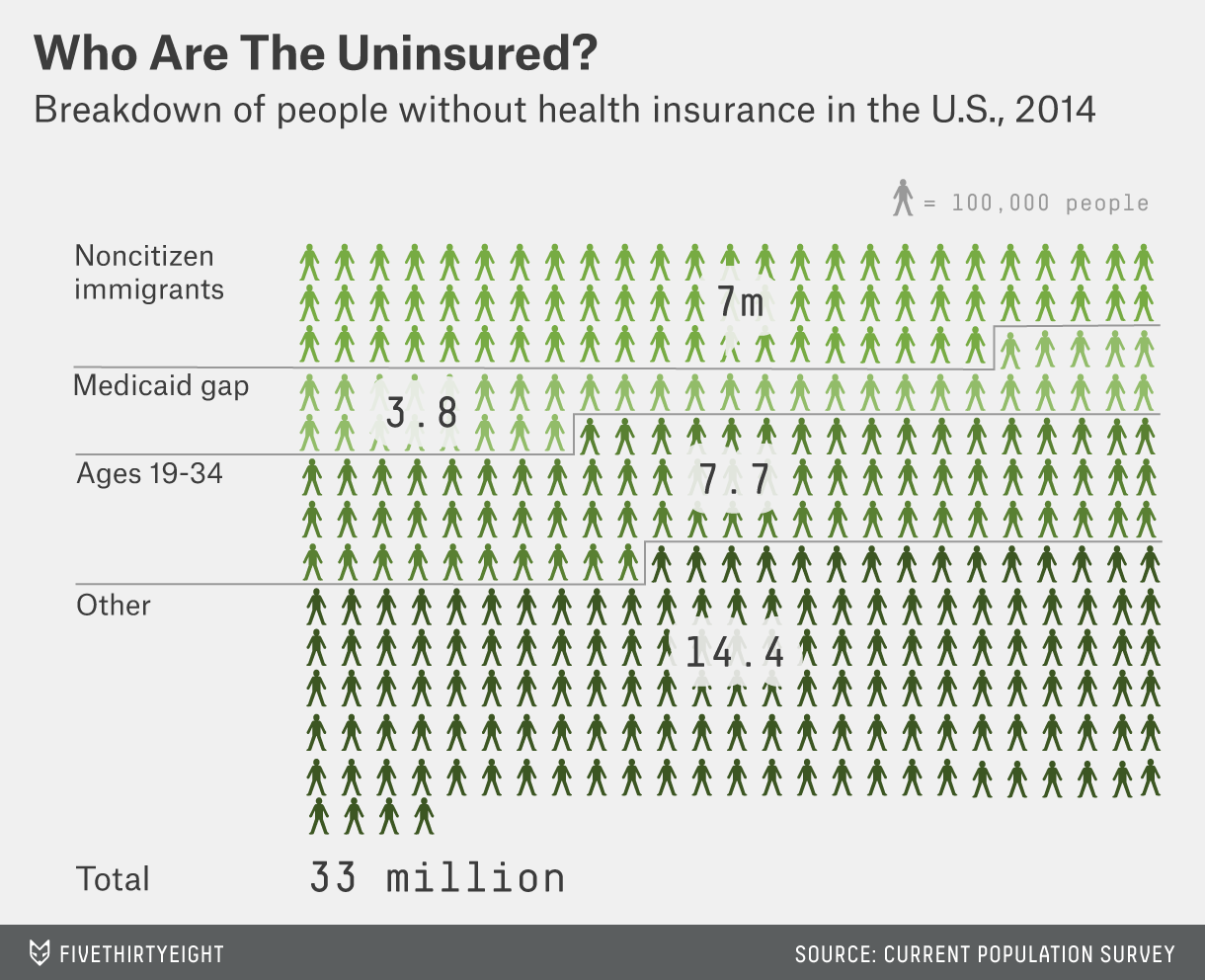 33 Million Americans Still Don T Have Health Insurance Fivethirtyeight
