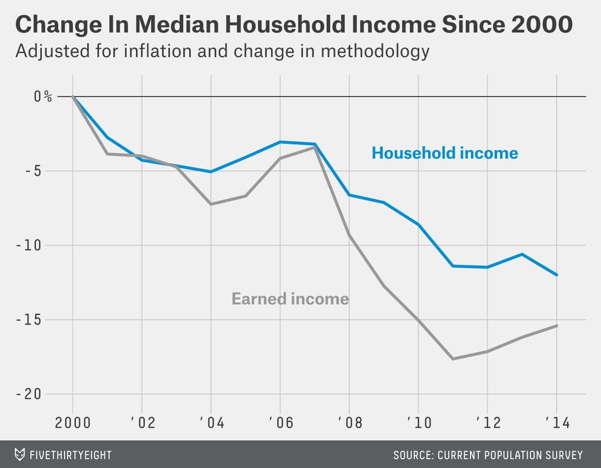casselman-datalab-income-2015-1